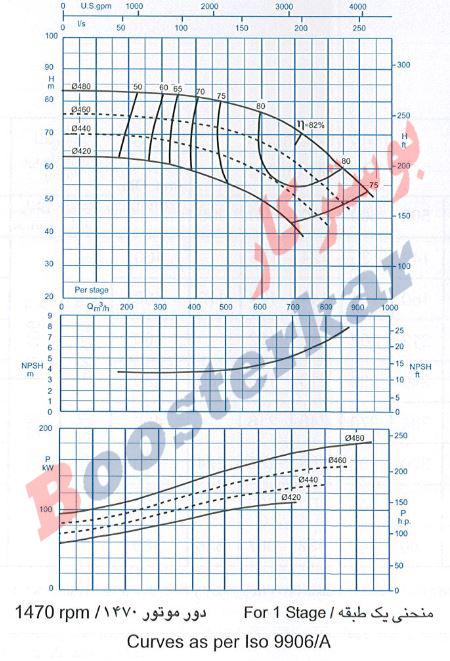 پمپ فشار قوی پمپیران MC200