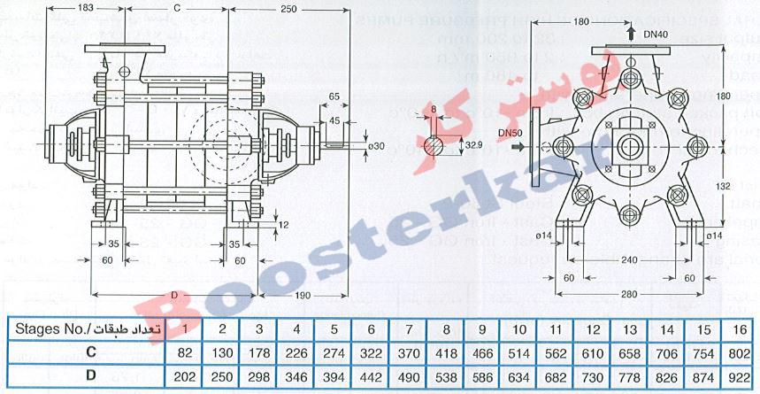 اطلاعات فنی و نمودار پمپ فشار قوی پمپیران WKL 40