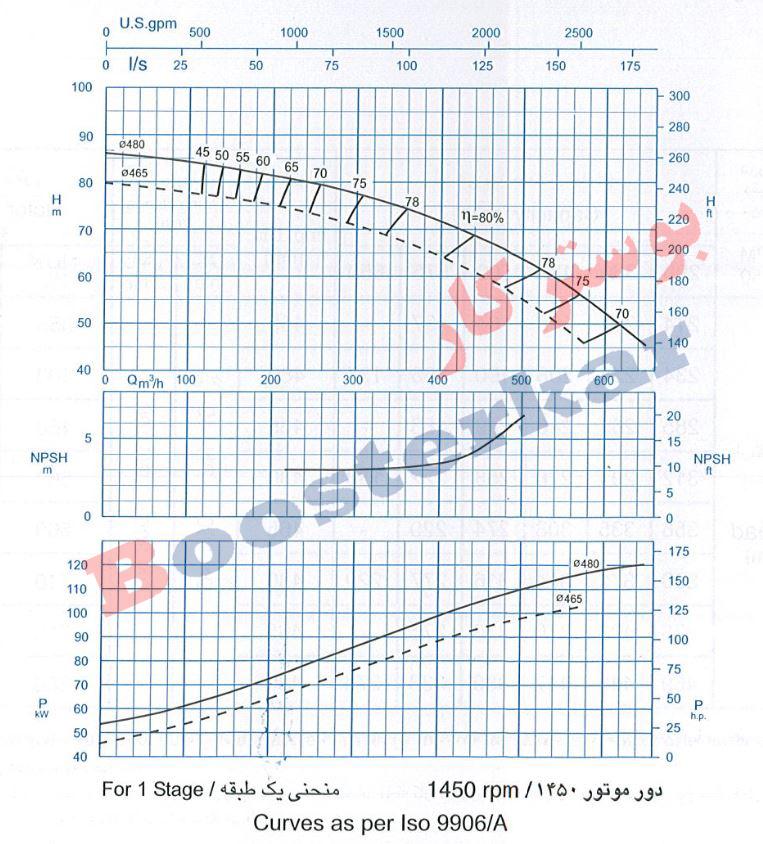 نمودار آبدهی پمپ فشار قوی CV200 پمپیران