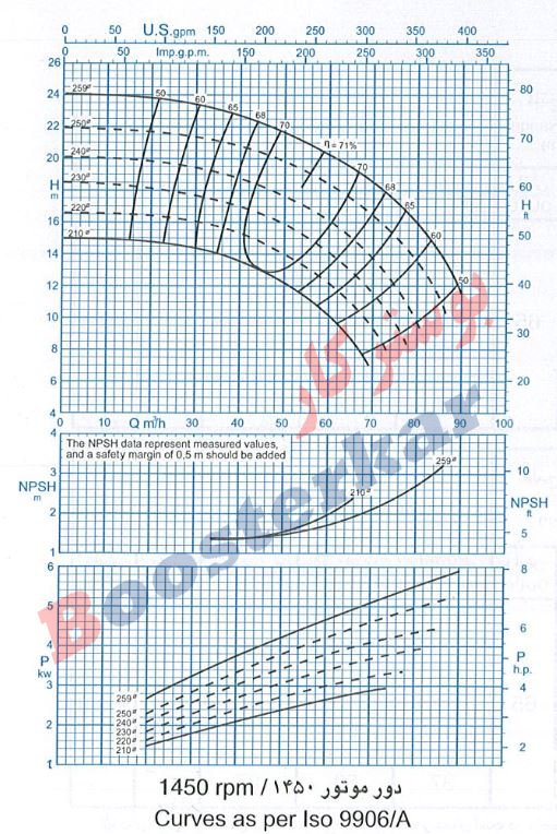 اطلاعات فنی و نمودار منحنی قدرت آبدهی پمپ 250-65