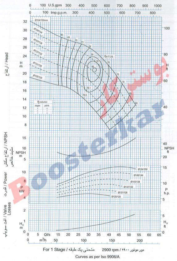 اطلاعات فنی و نمودار پمپ شناور طبقاتی عمودی پمپیران BPN 374