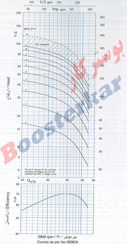 اطلاعات فنی و نودار منحنی مقدار آبدهی پمپ طبقاتی عمودی پمپیران BPD 271