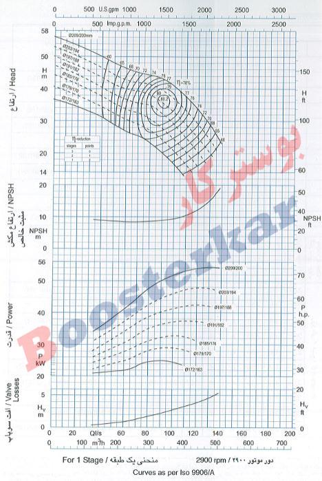 اطلاعات فنی و نمودار پمپ شناور طبقاتی عمودی پمپیران BQTS 466