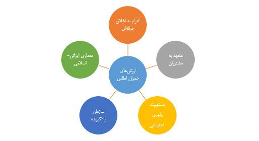 ارزشهای بنیادین شرکت عمران اطلس ایرانیان