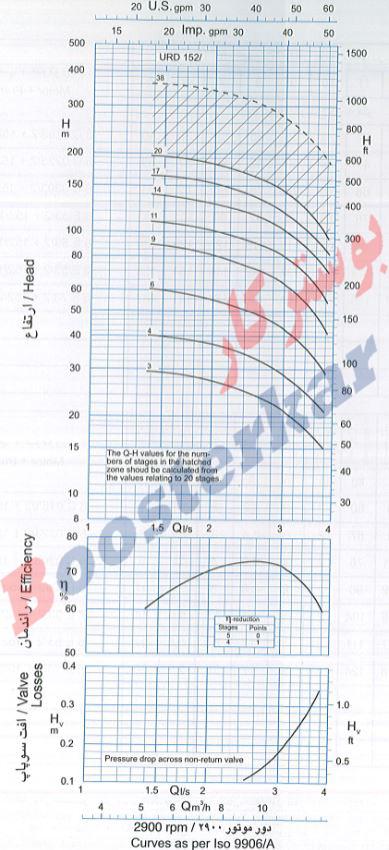 اطلاعات فنی و نمودار پمپ شناور طبقاتی عمودی پمپیران URD 152