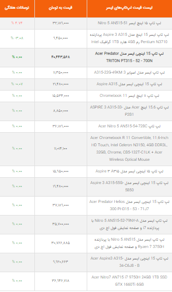 قیمت لپ تاپ ایسر در بازار ایران