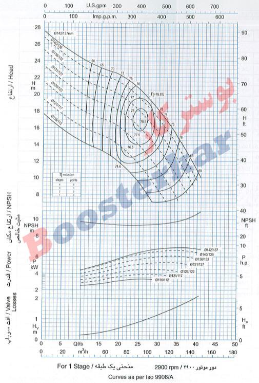 اطلاعات فنی و نودار منحنی مقدار آبدهی الکترو پمپ شناور پمپیران BPH 384