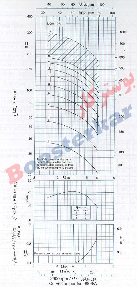 اطلاعات فنی و نمودار آبدهی پمپ شناور طبقاتی عمودی پمپیران UQH 193