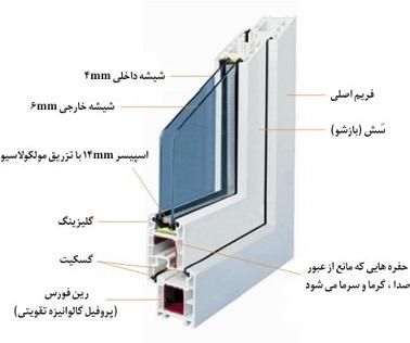 اجزای پنجره دو جداره upvc
