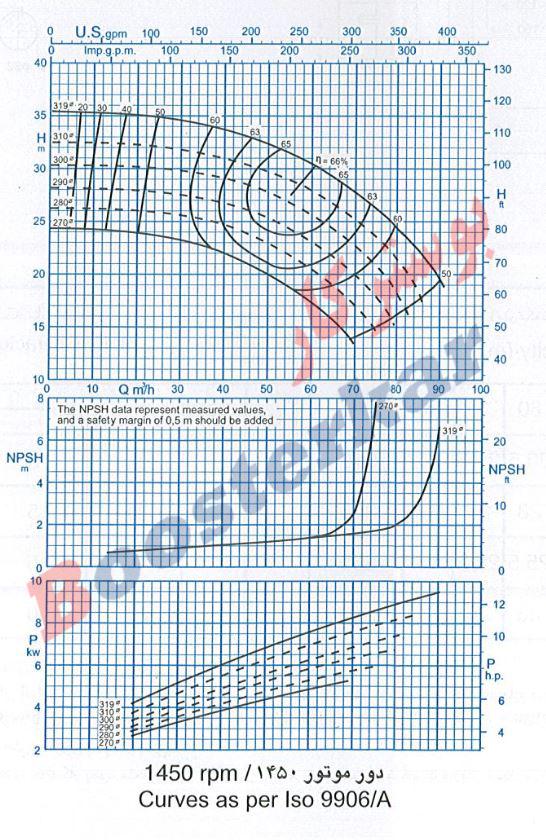 اطلاعات فنی و نمودار آبدهی پمپ گریز از مرکز 315-65