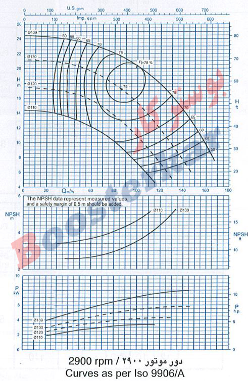 اطلاعات فنی و نمودار آبدهی پمپ گریز از مرکز 125-65